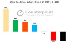 中国智能手机市场格局发生重大变化 realme销量同比增长451%