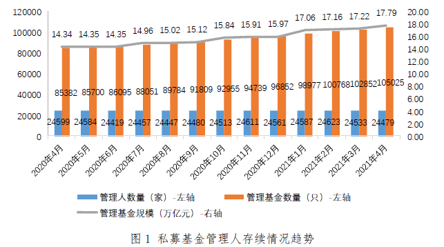 4月基金数量环比增长2.11% 管理型期货策略风采依旧