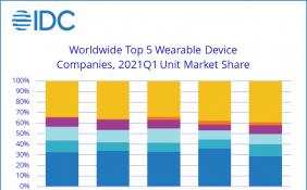 一季度可穿戴设备共出货超1亿部 苹果整体市场份额被夺走3.5%