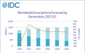 预计2021年智能手机出货量可达13.8亿部 5G手机市场份额增长