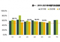 5月汽车经销商库存预警指数为52.9% 位于荣枯线之上