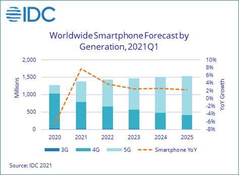 IDC:2021 年智能手机出货量或达13.8亿台 5G设备平均售价持续下跌
