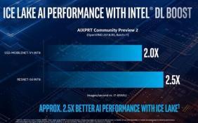 Intel酷睿处理器带来AI加速 PC生产力性能提升数倍