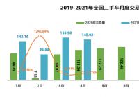 4月二手车交易同比增长33.76% 销量达到预期水平
