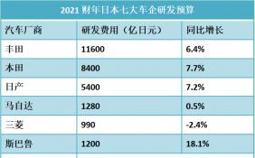 日本各车企公布2021年研发预算 丰田研发预算再创纪录