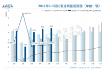 比亚迪5月销售新车46295辆 纯燃油车销量占比首次跌破3成