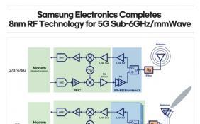 三星开发出8nm射频芯片制程技术 抢攻5G领域晶圆代工订单