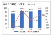 5月新车热销带动二手车市场价格上涨 保值率全面回升