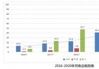中国充电基础设施发展报告发布 充电规模继续保持世界首位