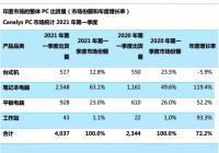 一季度印度市场PC出货量同比增72% 惠普超过联想跃居第一