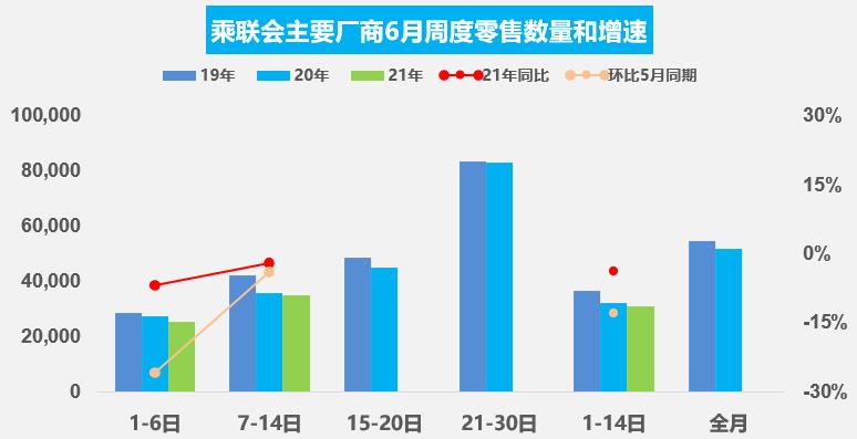 6月车市增长略显乏力 11家重点企业汽车生产同比下降36.6%