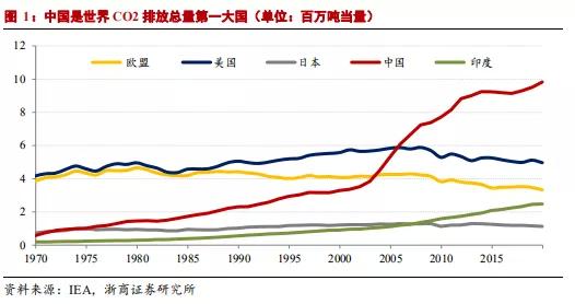 中国交通碳排占比暂低于全球 团油、滴滴等发力碳中和