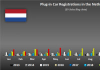 荷兰5月电动车销量涨2倍 6月有望实现更大涨幅