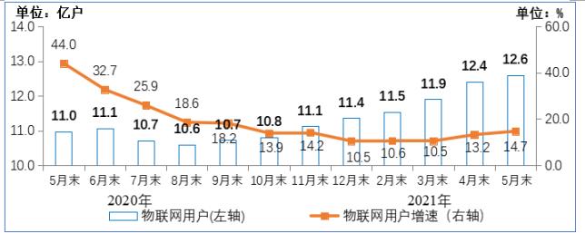 净增1.22亿户!蜂窝物联网终端用户数量达到12.58亿