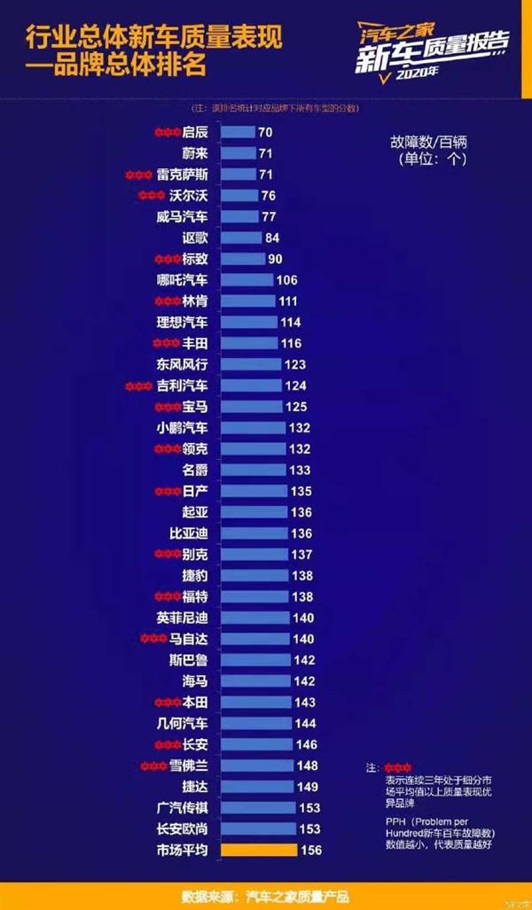汽车之家新车质量排行榜 东风启辰故障数最低居榜单首位