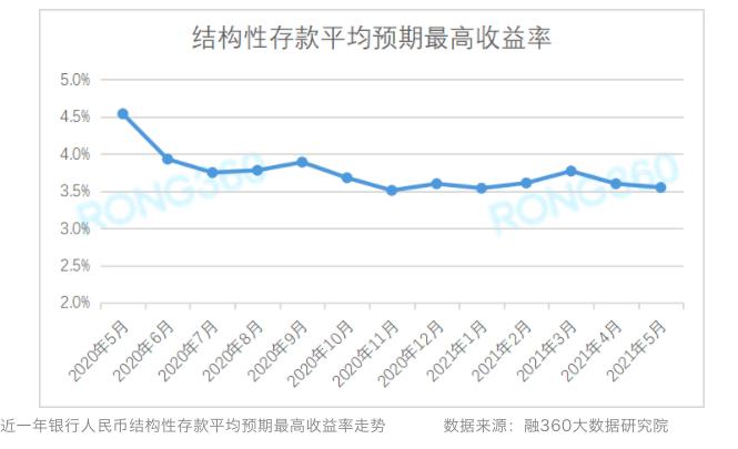存款利率定价方式已变 银行存款增速放缓是大趋势