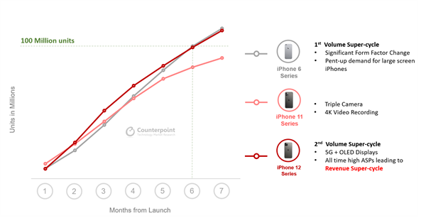iPhone 12出货量突破1亿台 消费者更看重5G网络等新功能