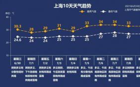 """上海梅雨又来,今年梅雨为何下得有些""""任性散漫""""?"""