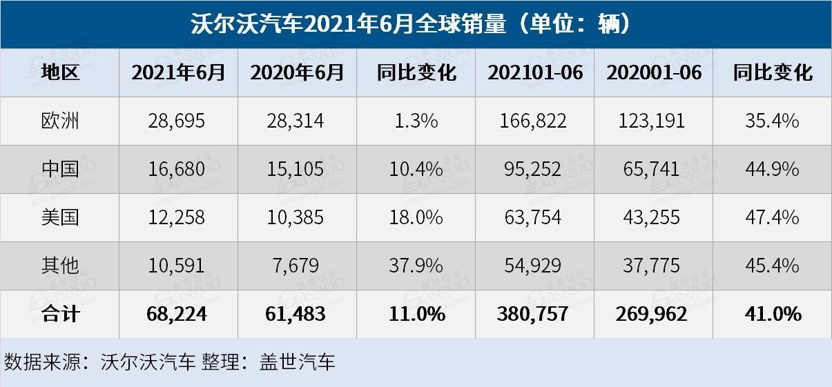 沃尔沃汽车上半年全球销量同比增长41% 在华销量大涨
