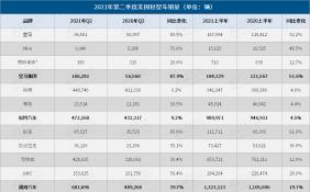 二季度美国车市:丰田汽车成最畅销车企 库存减少阻碍汽车业复苏