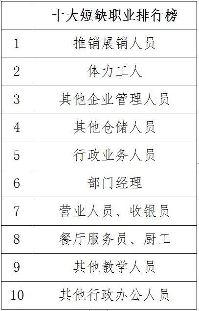 郑州上半年就业情况调查:岗位供应充足 求职人数呈下降趋势