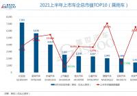 汽车股板块上半年整体处于增长势头 比亚迪市值超7000亿元