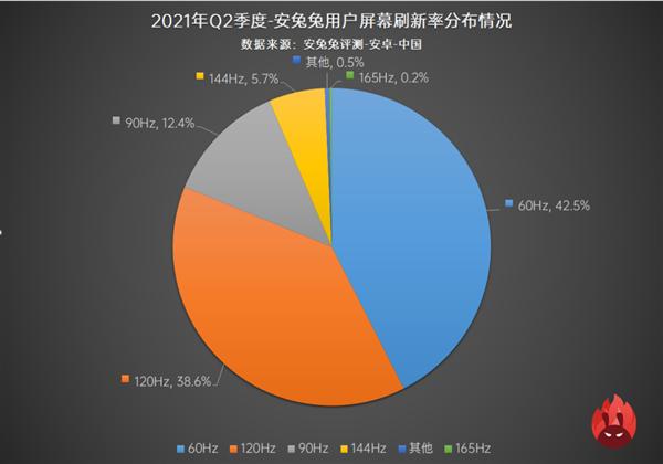 手机高刷新率成新的军备赛道 60Hz安卓手机市场份额跌至4成