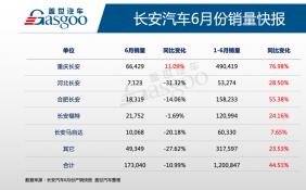长安汽车6月销量同比下降10.99% 长安马自达发力新能源