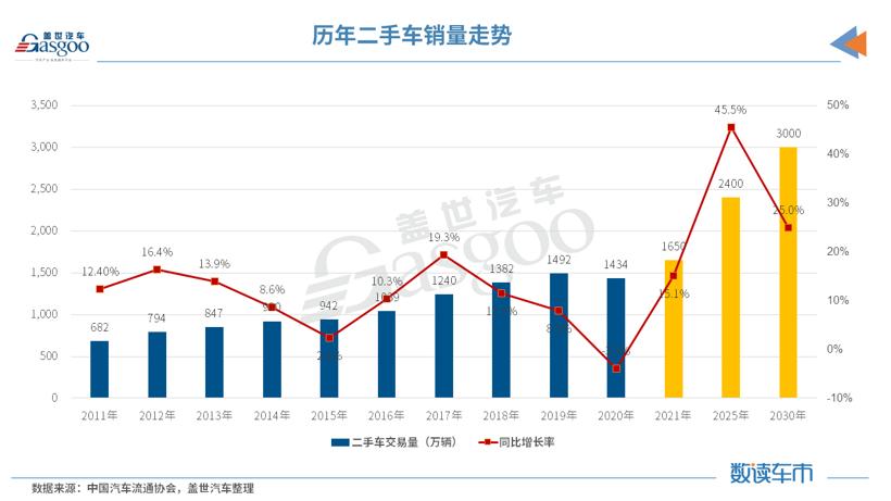 缺芯激活二手车市场 上半年二手车交易同比增长52.89%