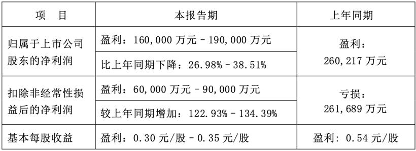 长安汽车上半年净利同比预降27%-39% 中高端市场迎来收获