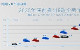 零跑汽车获新能源汽车生产资质 即将开启2.0时代