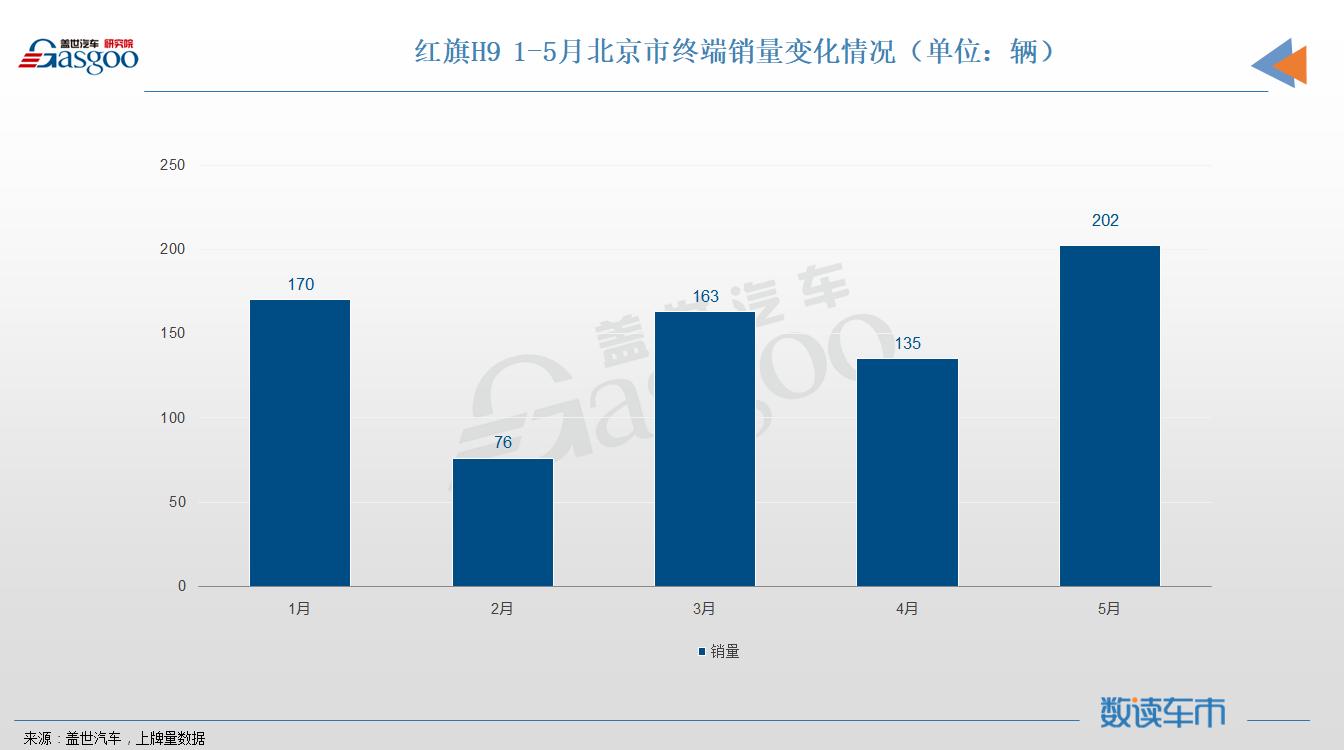国内主流自主车企快速成长,9700多辆红旗H9都卖到了哪里?