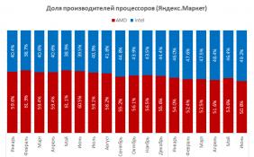6月英特尔CPU俄罗斯市场份额达49.2% 与AMD销量不相上下