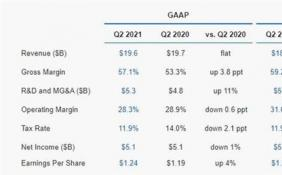 Intel发布2021年Q2季度财报 PC个人电脑业务营收大涨