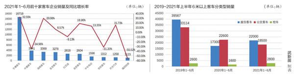 上半年客车市场逐步回暖 新能源客车发展逐渐回归理性