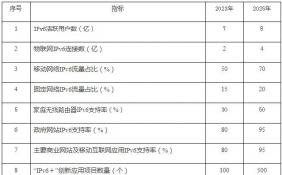 """我国IPv6活跃用户数达5.28亿 IPv6网络""""高速公路""""已全面建成"""