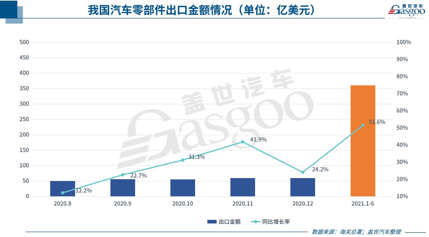 """中国汽车零部件出口持续回暖 """"路障""""增多对汽车产业带来严峻挑战"""