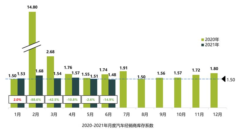 上半年汽车经销商对主机厂满意度下降 仅三成经销商销量目标完成过半