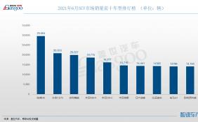 6月SUV销量同比下滑8.5% 昂科威时隔半年再销量TOP10