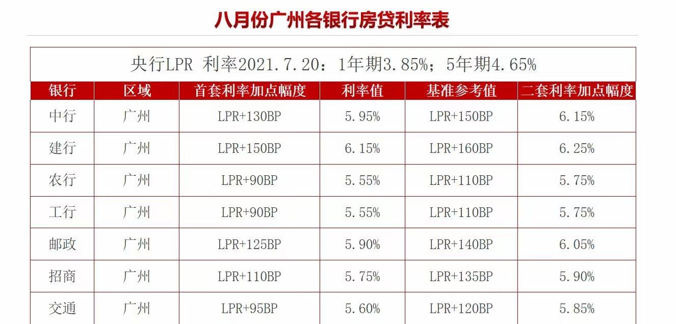 广州多家银行调整房贷利率 二套房贷利率突破6%