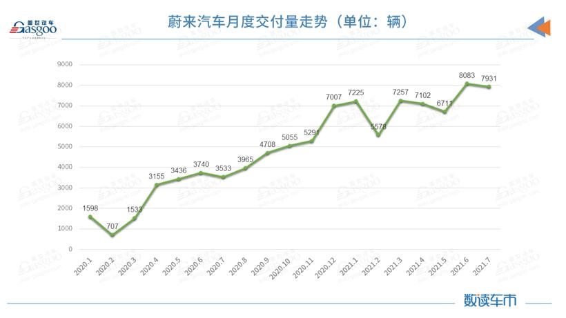 7月蔚来汽车交付量环比微降1.9% ES6、EC6交付量下降