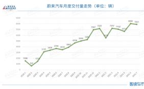 7月蔚來汽車交付量環比微降1.9% ES6、EC6交付量下降