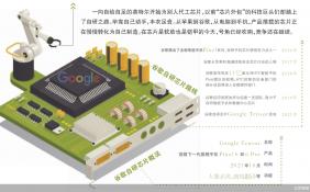 谷歌发布自研Tensor芯片 芯片行业经历新一轮整合