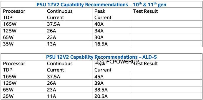 英特尔公布主板12V2供电需求 透露12代桌面酷睿处理器功耗情况