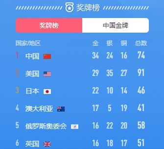 东京奥运会中国金牌总数已达34枚 继续位列金牌榜第一