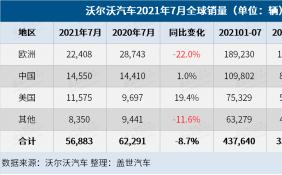 欧洲地区销量下滑 沃尔沃汽车7月全球销量下跌8.7%