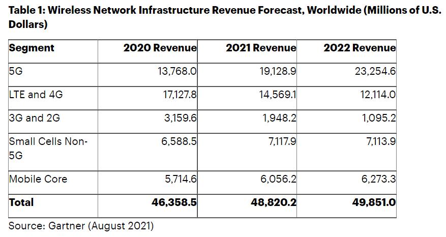 2021年全球5G网络基础设施收入有望增长39% 达到191亿美元