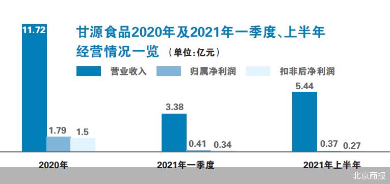 甘源食品今年上半年业绩下滑 回购方案未能稳定股价