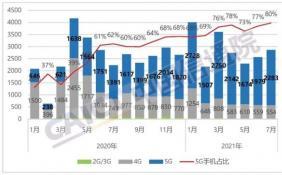 7月国内手机出货量同比增长28.6% 5G手机加速渗透