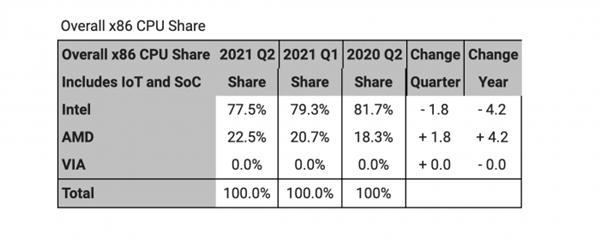 AMD抢下x86处理器市场22.5%份额 接近历史峰值_中穆青年网